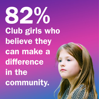 82% of Club girls believe they can make a difference in their community.